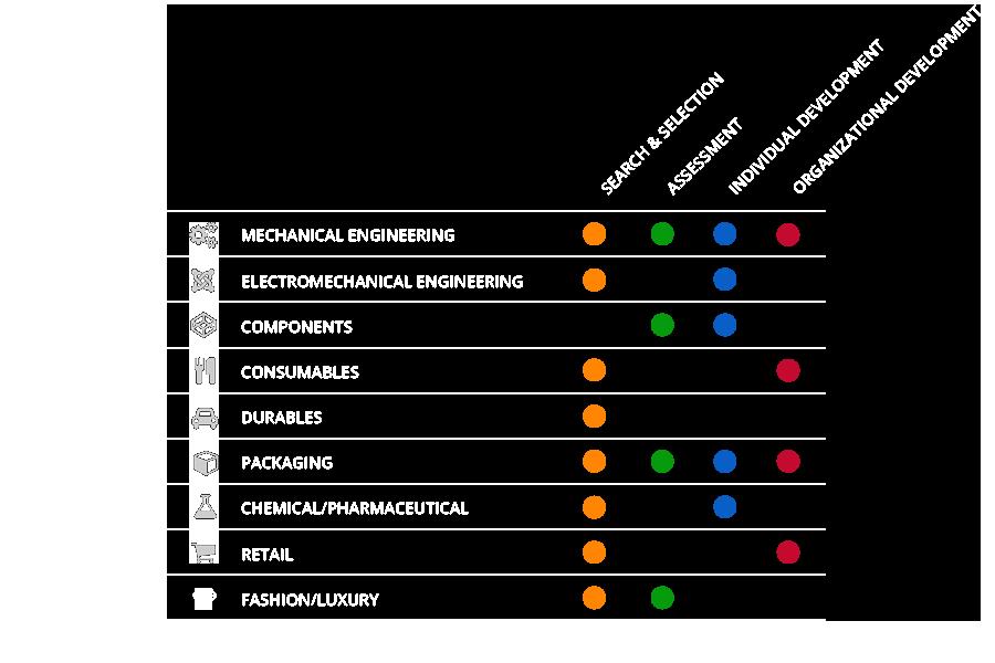 settori_esperienze
