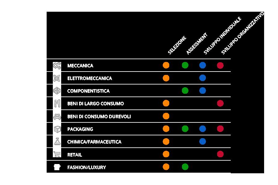 settori+esperienze
